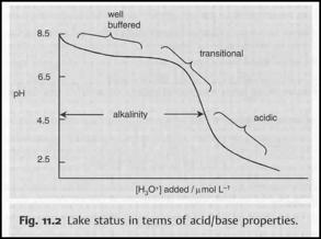 Alkalinity To Bicarbonate Converter